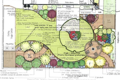 sustainable landscape design plan photo